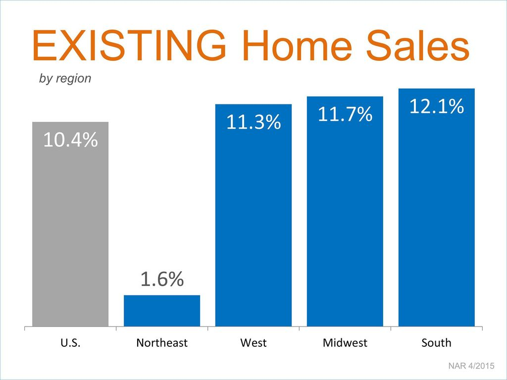 Existing home sales skyrocketing