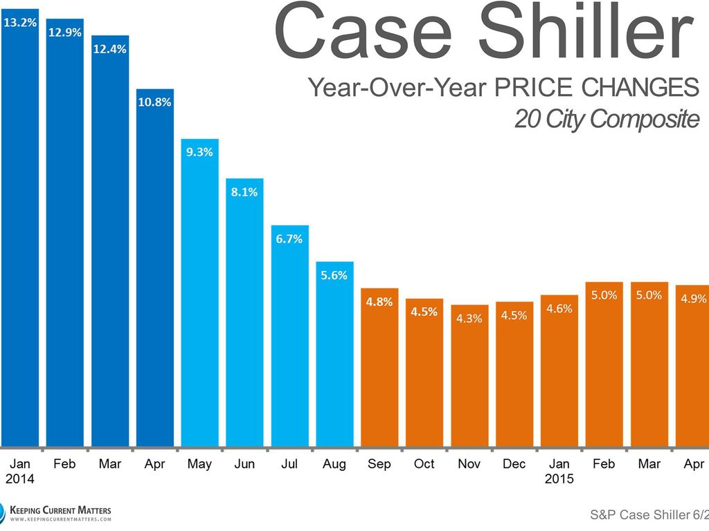 Case Shiller Price Changes