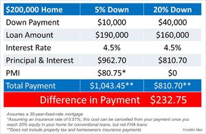 Difference Between a 5% and 20% Down Payment