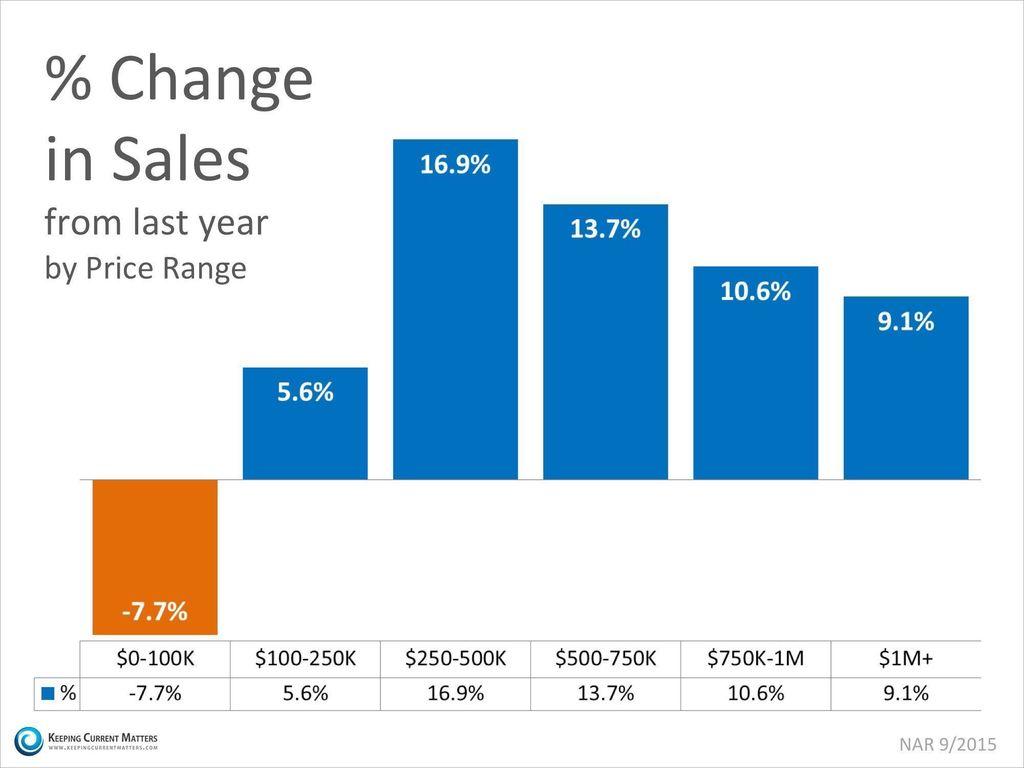 Sales-Up-KCM