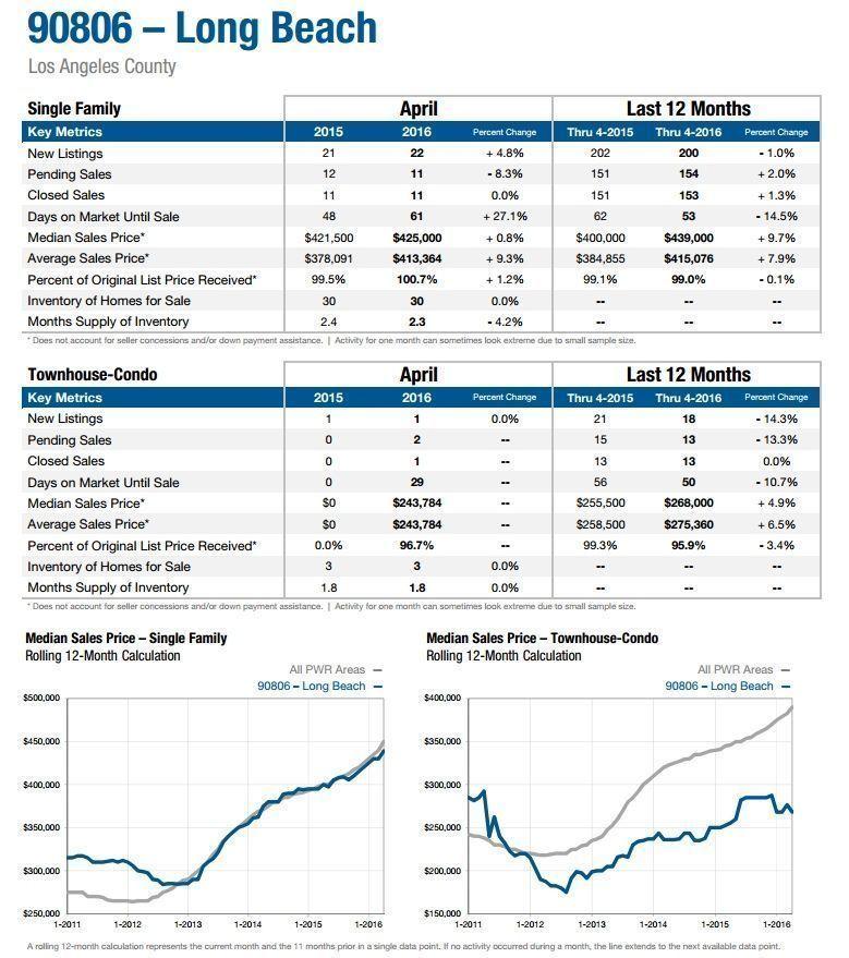 Long Beach real estate market 90806