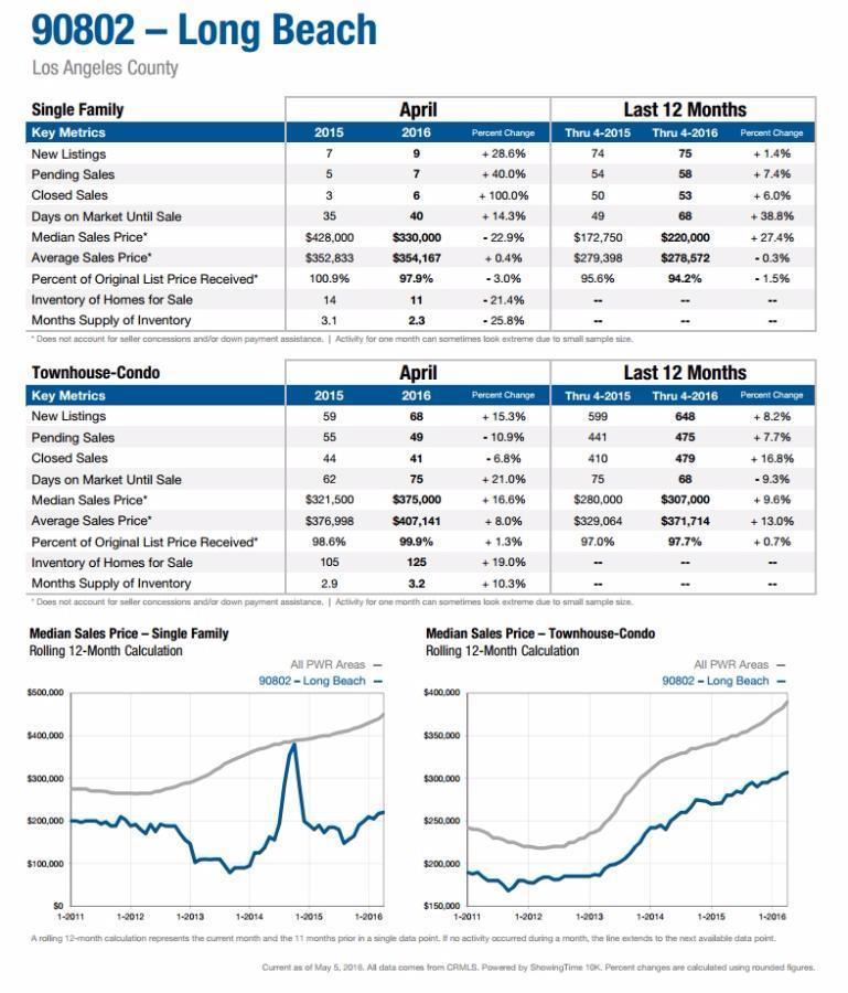 Long Beach real estate market 90802