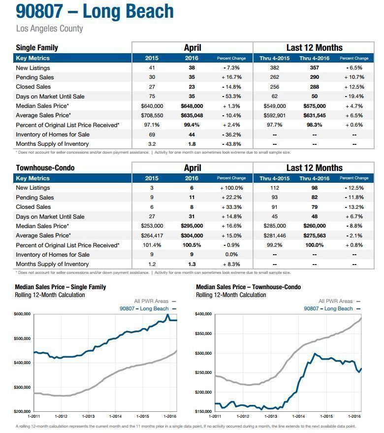 Long Beach real estate market 90807