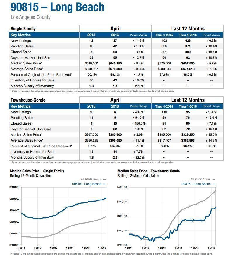 90815 Real Estate Market Long Beach