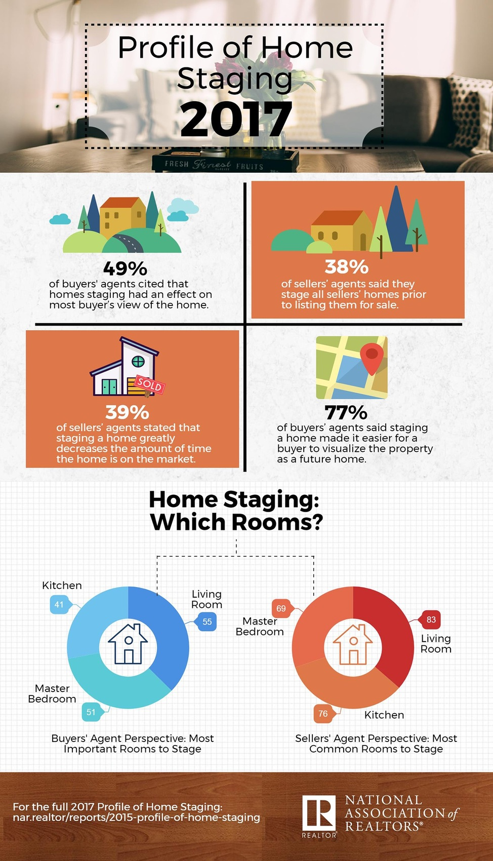 2017-profile-of-home-staging-infographic-07-06-2017-1300w-2269h-1-1