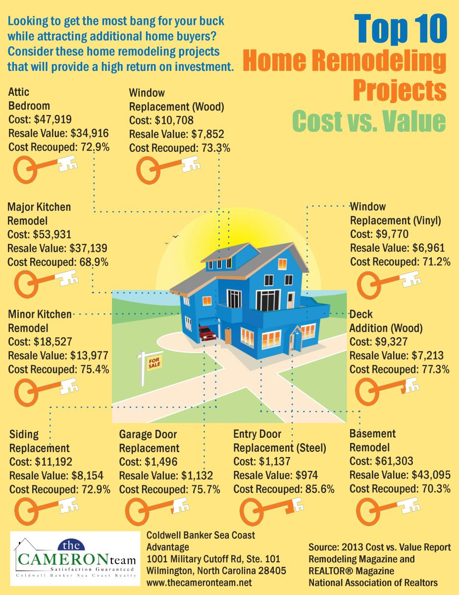 top-10-home-remodeling-projects-cost-vs-value