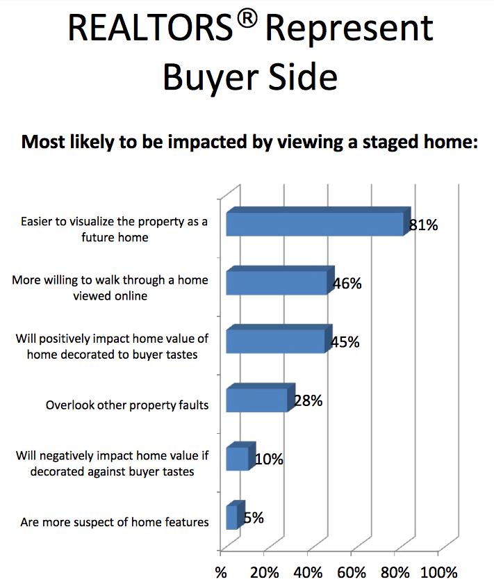the-impact-of-staging-a-home-nar