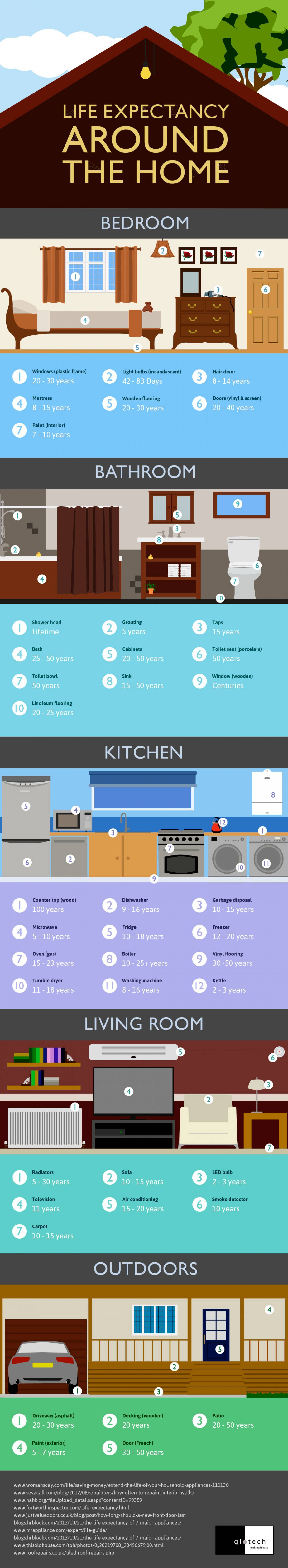 life-expectancy-of-items-around-the-house