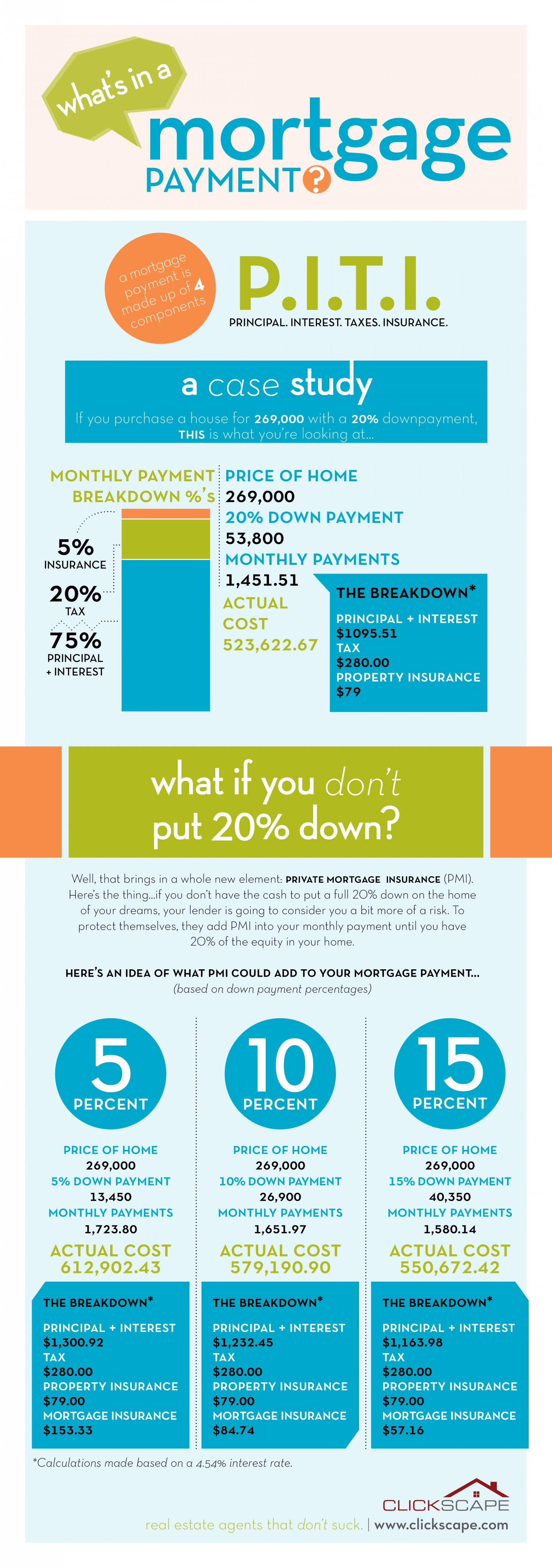 whats-in-a-mortgage-payment