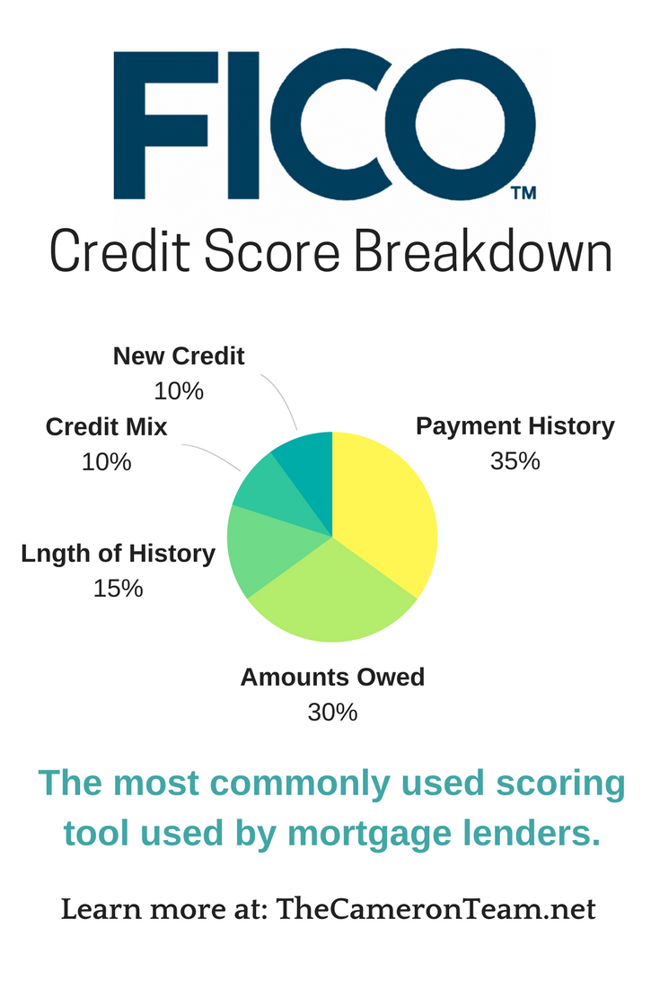 fico-credit-score-breakdown