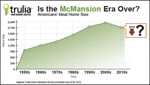 Average US Home Sizes