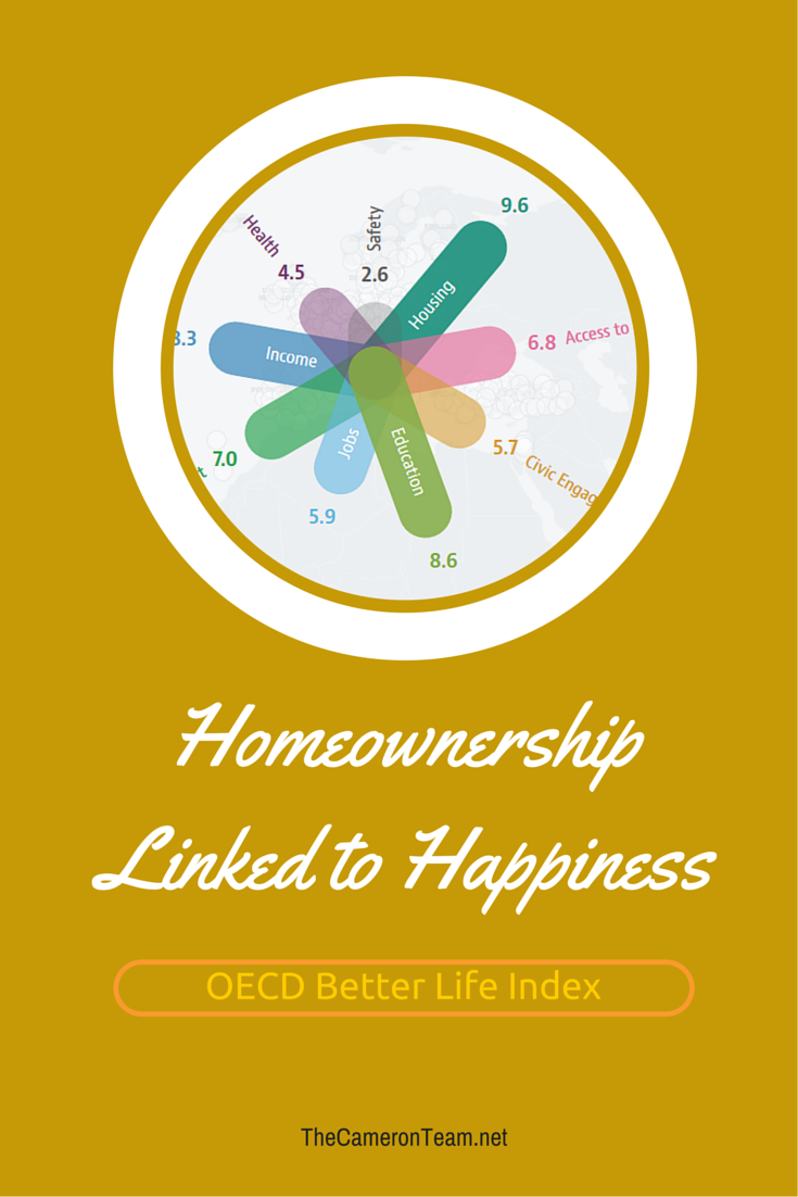 Home Ownership Linked to Happiness
