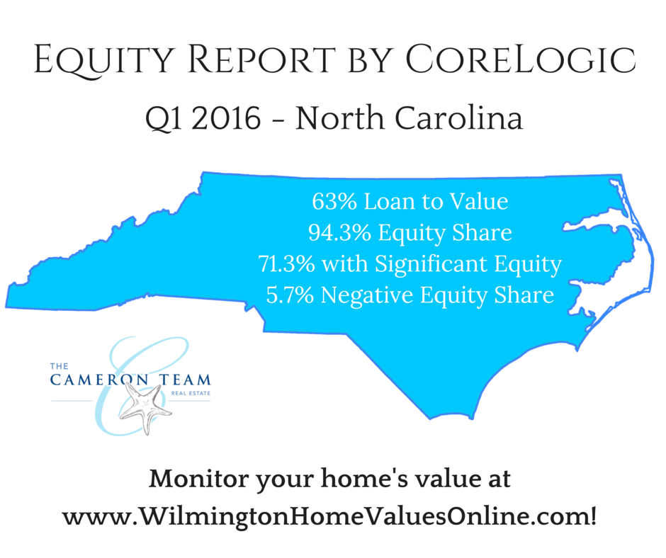North Carolina Equity Report by CoreLogic