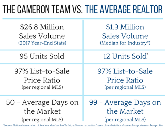 The Cameron Team Vs The Average Realtor 2017