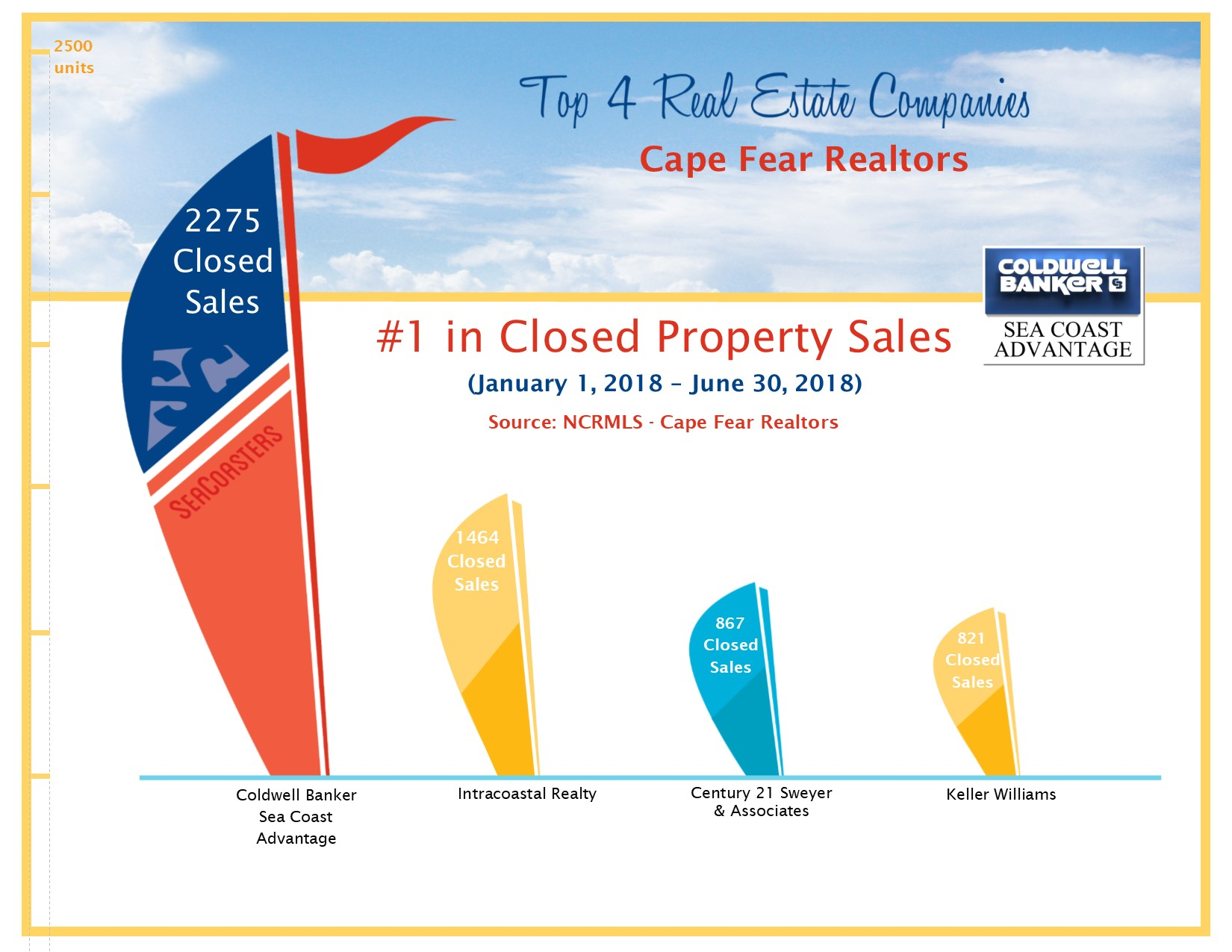 Coldwell Banker Sea Coast Advantage Closed Property Sales - Through June 2018