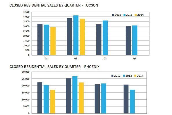 Housing market Tucson & Phoenix
