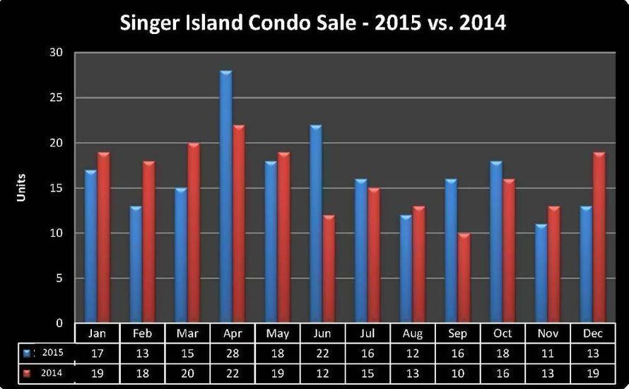 Condo sales 2015 vs 2014