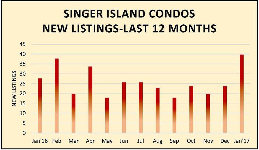 si-new-listings-chart