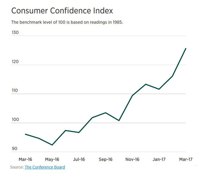 consumer-confidence-chart