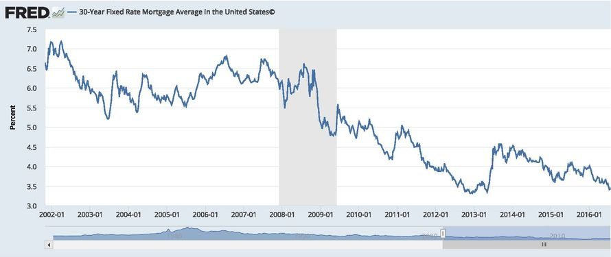 30-year-fixed-rate-mortgage-average-in-the-united-states_page_1