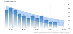 united-states-unemployment-rate-forecast2x