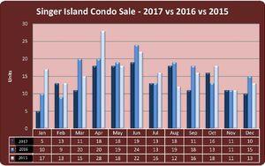 condo-sales-2017-vs-2016-vs-2015