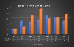 SI Sold thru July 2018-chart