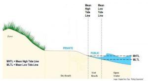 beachownership